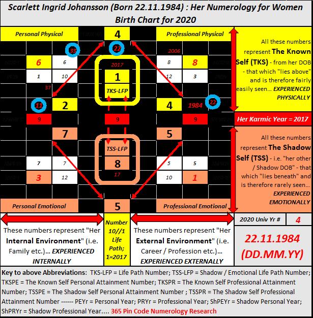 Numerology for Women, Numerology Blod, numerology master numbers, Scarlett Johansson