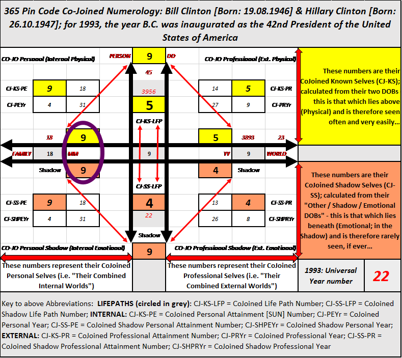 Bill and Hillary Clinton, Twin Flame Signs, Numerology for Women, Relationship Numerology