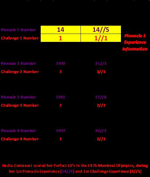Numerology for Women, Nadia Comăneci perfect 10, Numerology Nadia Comăneci, 365 Pin Code, Montreal Olympics gymnastics, sport numerology