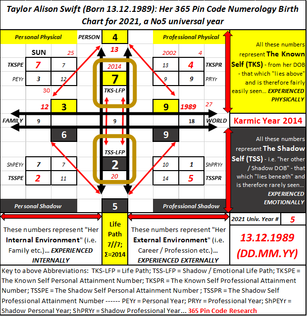 Numerology for Women, Taylor Swift Numerology, Chris Styles, Suzanne Styles, 365 Pin Code