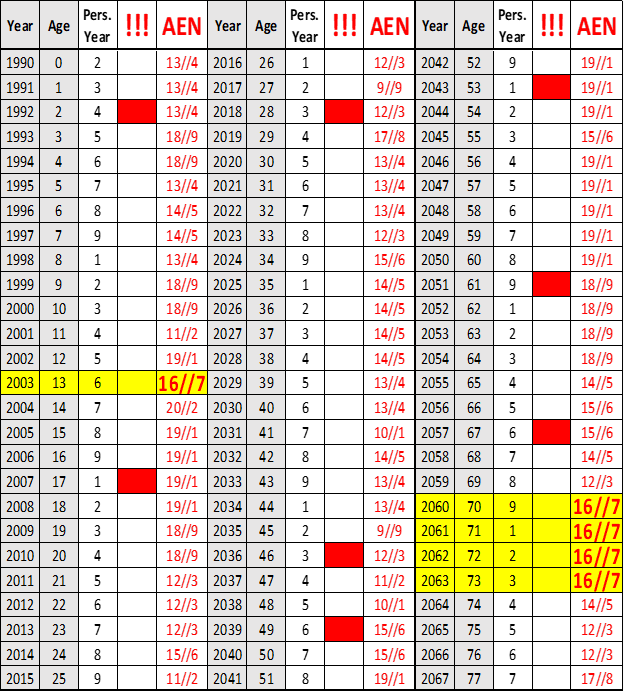 karmic debt 16, numerology for women, numerology Queen Elizabeth II, No16//7 life path, numerology research, numerology Emma Watson, major arcana The Tower